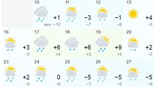 Времето във Варна през следващият месец