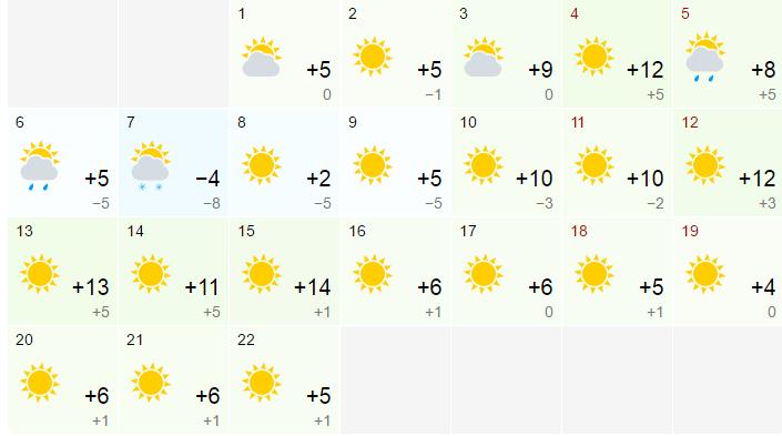 Времето през февруари във Варна