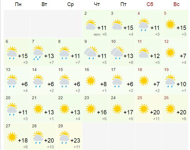 Какво време ни очаква през Март месец