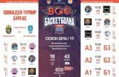 Варненци участват в силен аматьорски турнир по баскетбол