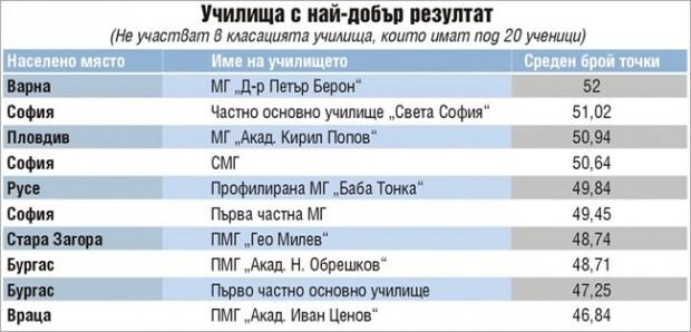 """Варненската МГ """"Д-р Петър Берон"""" е номер едно по резултати от изпитите след 7-и клас"""