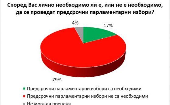 Почти 80% от българите не искат предсрочни избори