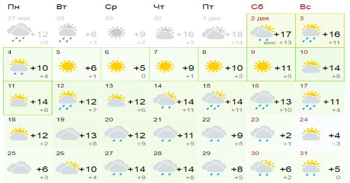 Времето във Варна през декември