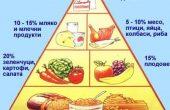 Тази теория разби мита за диетите и здравословното хранене