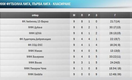 Вратар даде началото на обрат за Любимец-13, Дубала и ЦСКА с убедителни победи в Първа лига на МФЛ-Варна