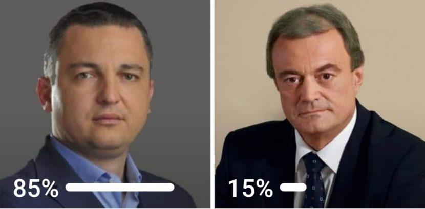 Варненци с пълно доверие към Иван Портних, само 15% със симпатии към Кирил Йорданов