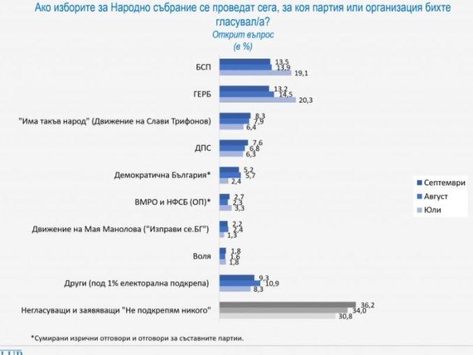 Галъп инт.: Ако изборите бяха днес, БСП взимат 13,5%, а ГЕРБ – 13,2