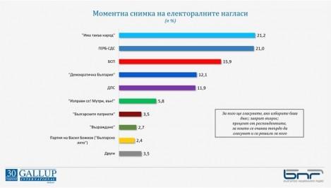 """""""Има такъв народ"""" и ГЕРБ-СДС са с равни шансове за победа"""